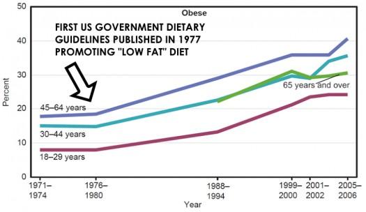 ObesityRates