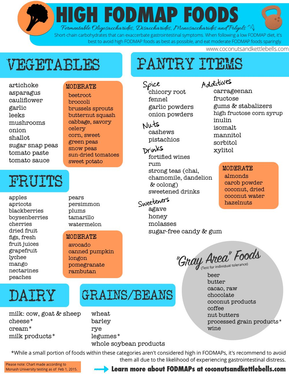 List of High FODMAP Foods - Coconuts & Kettlebells